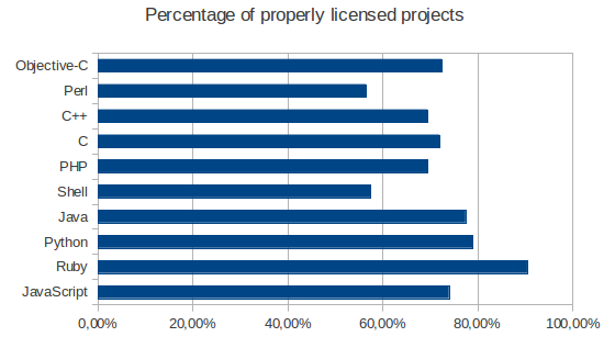 Percentage of properly licensed projects